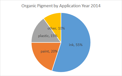 Organic-Pigments-by-Application-baoxu-chemical-info@additivesforpolymer.com