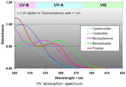 uv-absorber-absorption-spectrum baoxu chemical info@additivesforpolymer.com