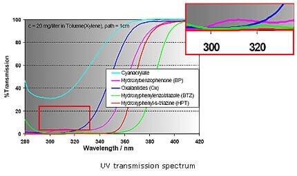 uv-absorber-transmission-spectrum-baoxu chemical info@additivesforpolymer.com