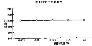 Pigment-blue-150-heat-resistance-baoxu-chemical-info@additivesforpolymer.com